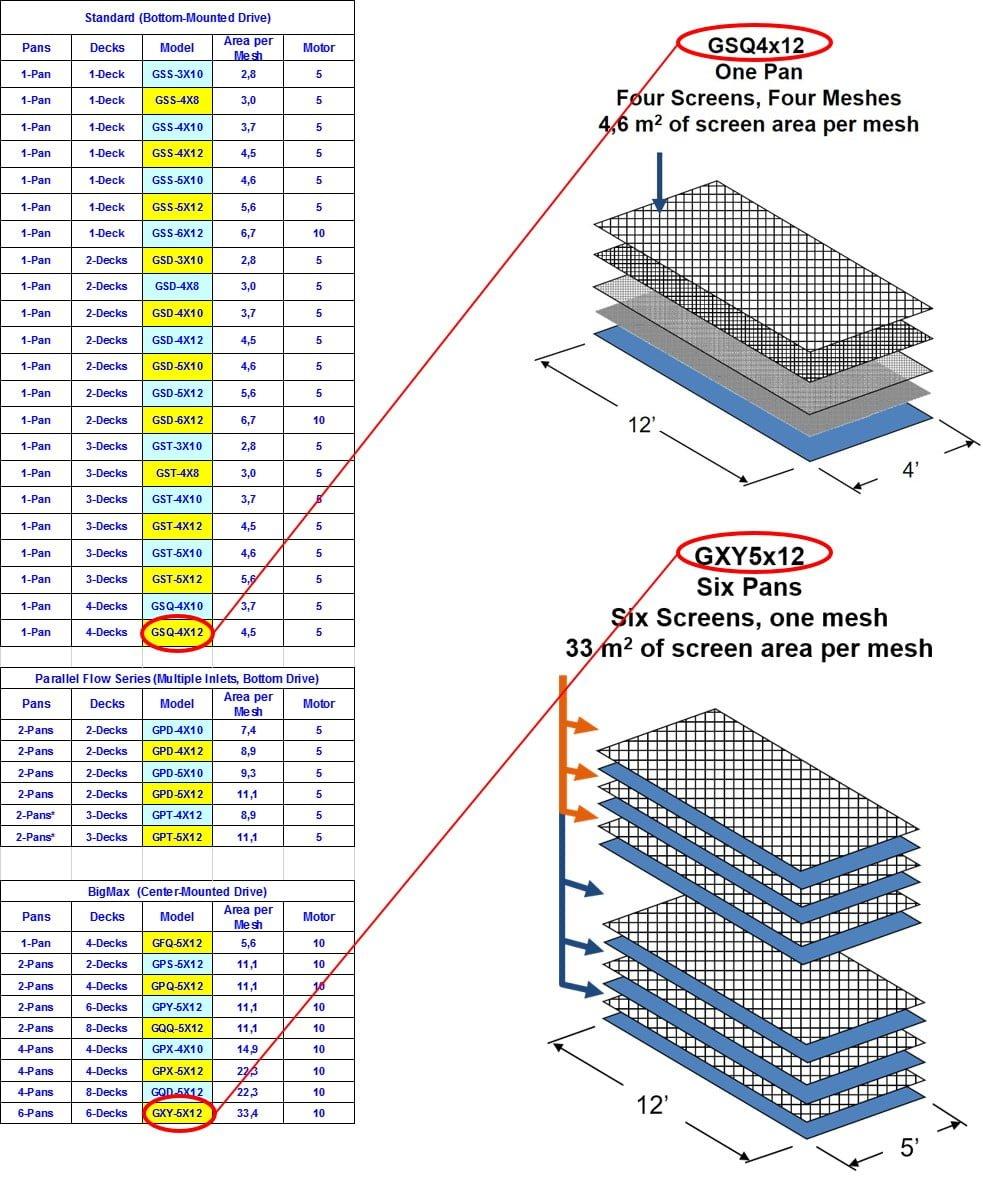 GyraMax rakennevaihtoehdot esimerkeillä